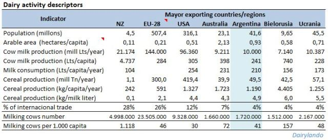 Dairy competitivness of mayor exporters