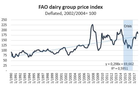Dairy Index