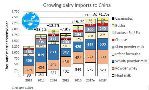 Evolución importaciones lacteos china 2018f c logo english