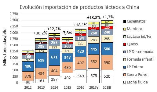 Evolución importaciones lacteos china 2018f