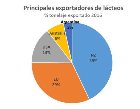 Principales exportadores 2016