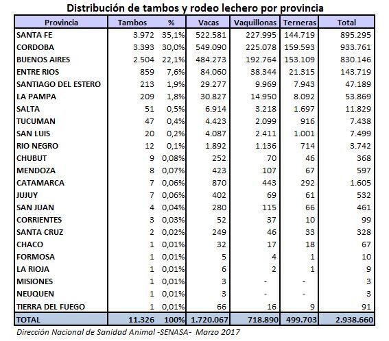 Tambos y rodeo por provincia a marzo 2017