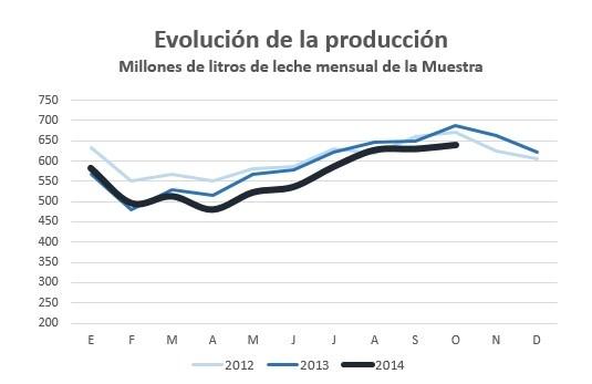 Evol Produccion oct 2014