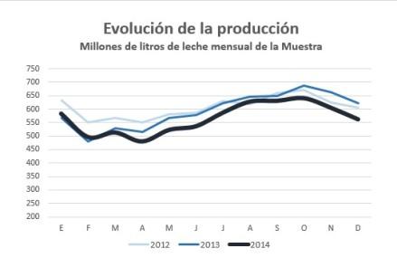 Evolucion Produccion