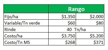 Costo de ensilado