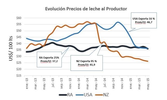 Precios al productor RA USA y NZ