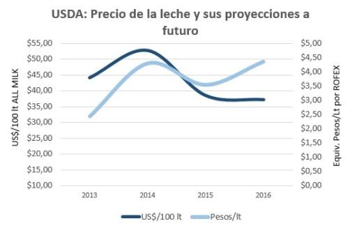 USDA All milk Futures
