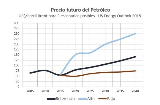 Futuro precio petróleo