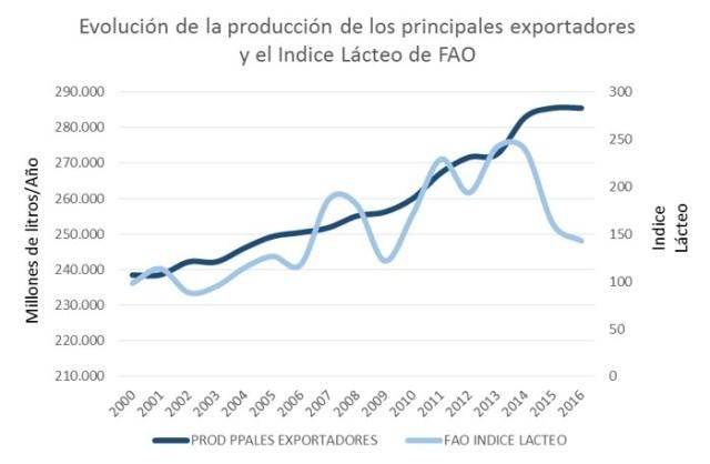 Evolucion prod ppales exportadores e Indice FAO
