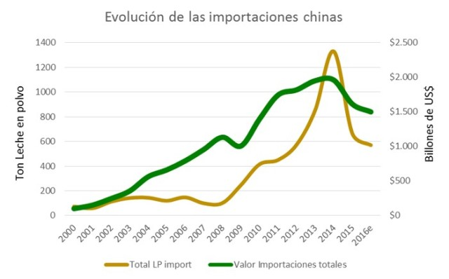 Importaciones chinas
