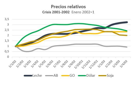 Precios relativos 2002