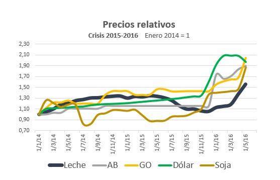Precios relativos 2016