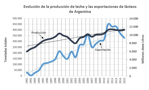Prod y Export RA histórico