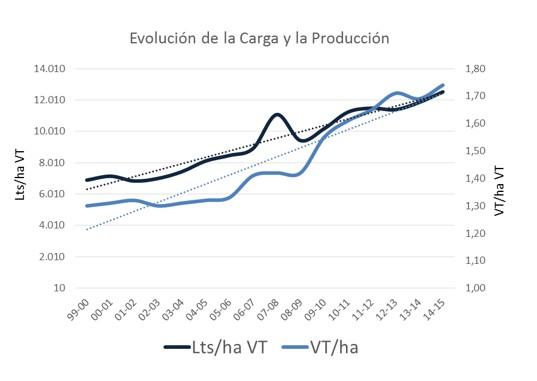 Aumento de carga y producc