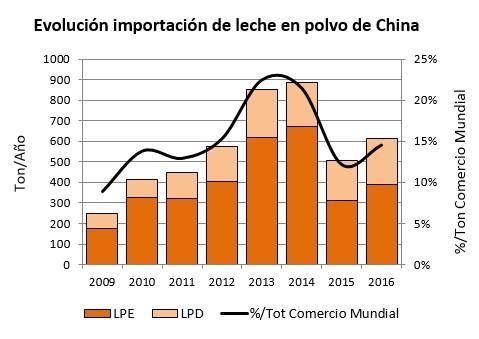Importaciones China