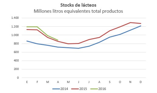 Stock de lacteos RA a abril 2016