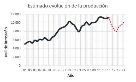 Estimando producción