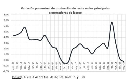 Porcentual variacion producc ppales exportadores