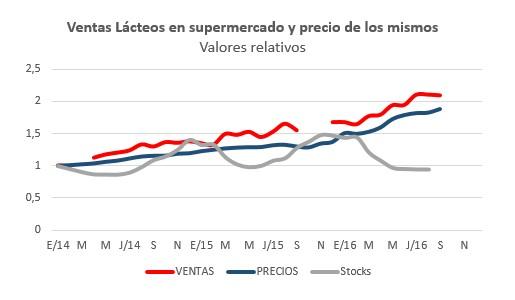 consumo-y-stocks