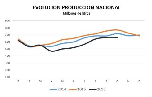 evolucion-de-la-produccion-nacional-a-oct-2016