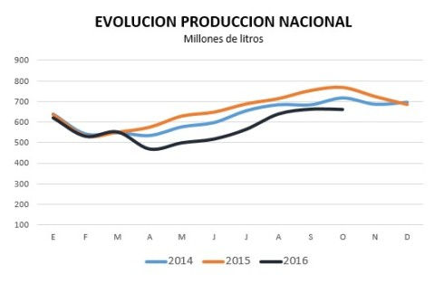 evolucion-de-la-produccion-nacional-a-oct-2016