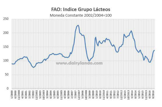 dairy-index