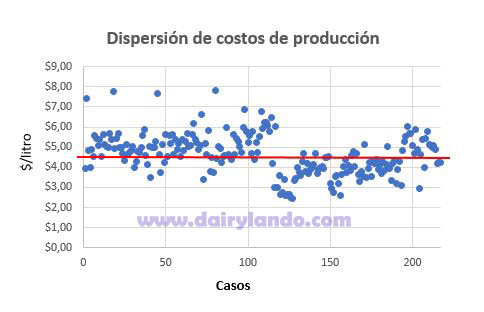 dispersion-de-costos