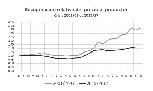 precio-leche-relativa-en-crisis