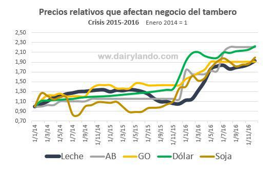 precios-relativos-2016