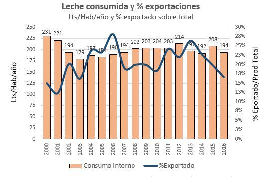 Consumo 2016