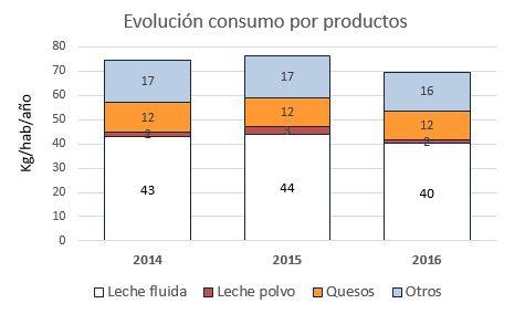 Consumo por producto