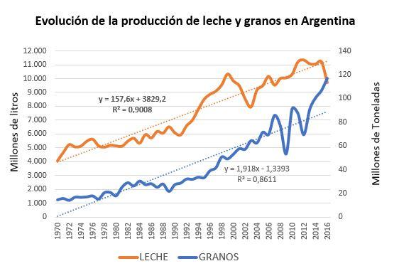 Evolucion producción de granos y leche en Argentina