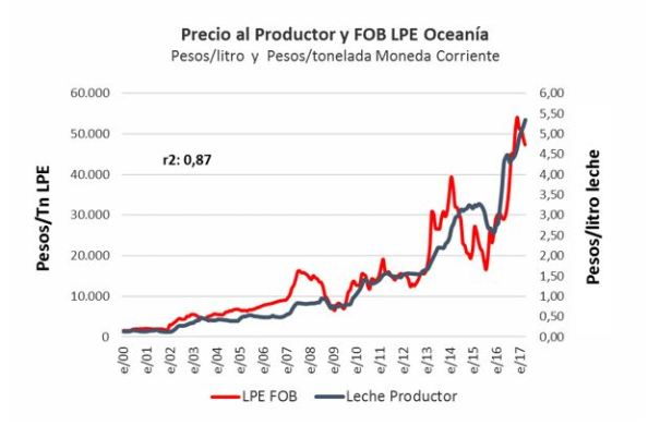 Precio productor y LPE