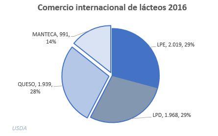 Comercio internacional 2016
