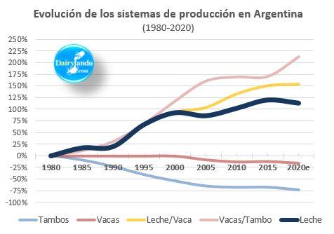 Evol sistemas de produccion 1980 2020