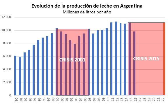 Evolucion produccion y proyección