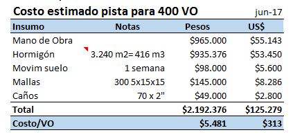 Costo estimativo