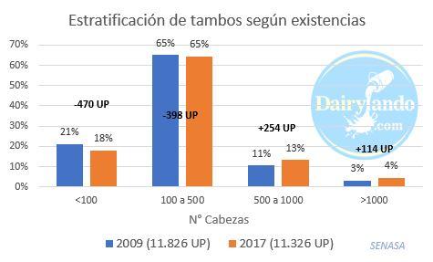 Estratificacion de los tambos 2009 a 2017 SENASA