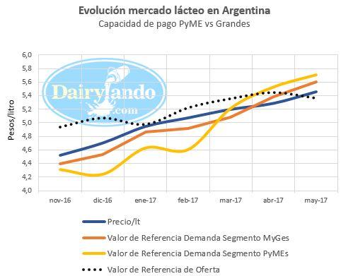 Mercado lacteo argentino
