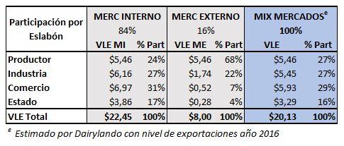 Participacion por mercado