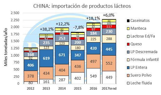 Evolución importaciones lacteos china