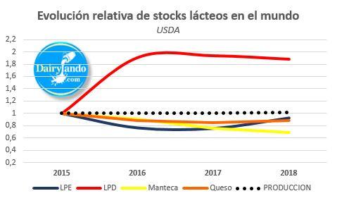Evolucion relativa stocks