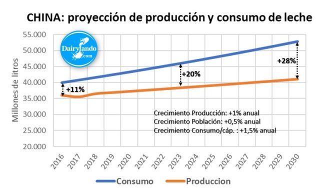 Proyeccion produccion y consumo a 2030
