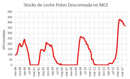 Stocks LPD EU