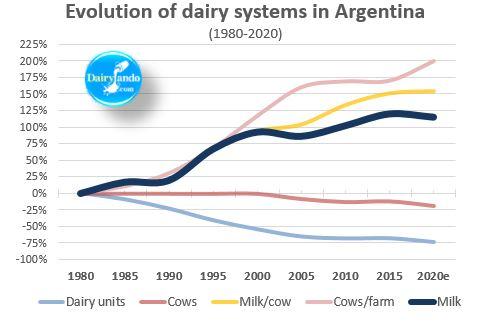 Evolution of argentine dairy systems