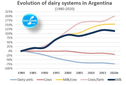 Evolution of argentine dairy systems