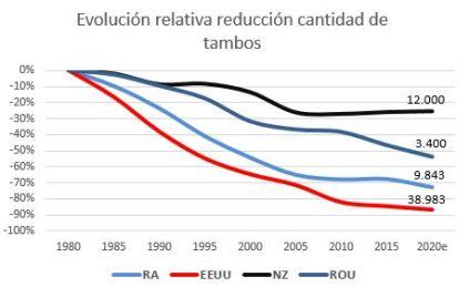 Reducc relativa cant de tambos RA EEUU y NZ