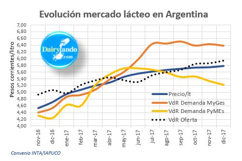 Evolución del mercado lácteo en Argentina