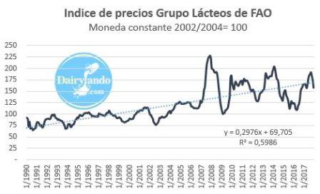 Indice precios grupo lacteos
