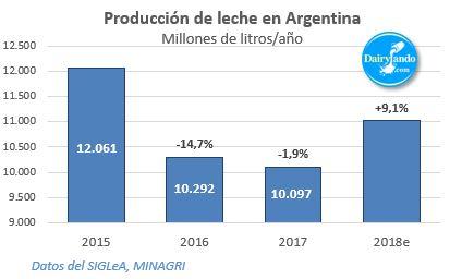 Produccion nacional